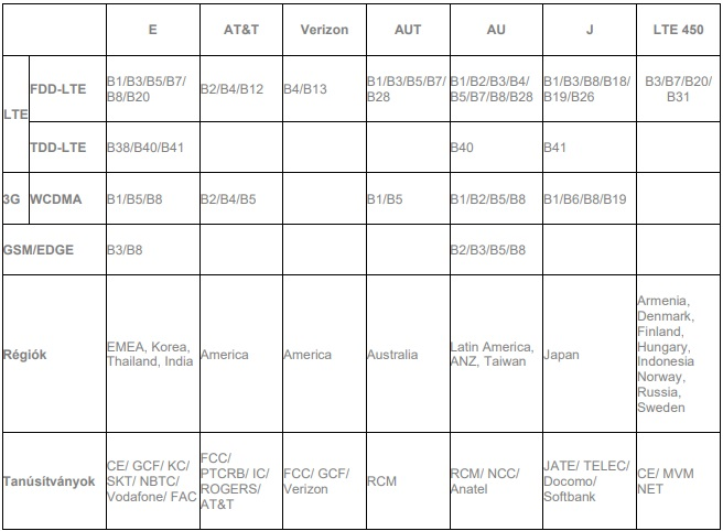 Network table1
