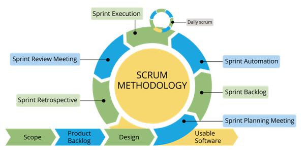 scrum-methodology